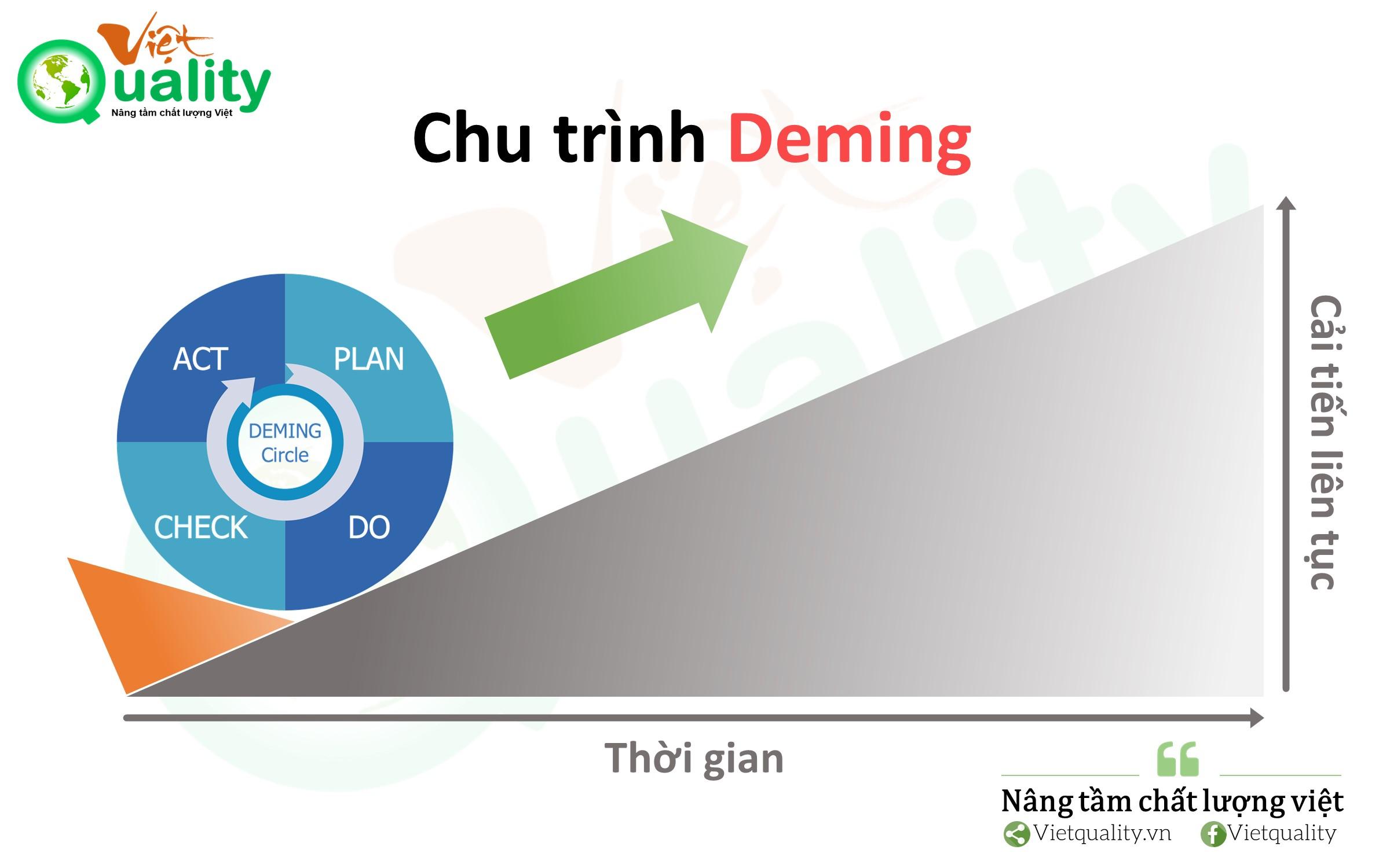 Chu trình Deming